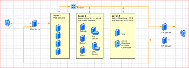 visio   sharepoint sherpait also includes shapes for  firewall  user  active directory  server  sql  folder  document  and others